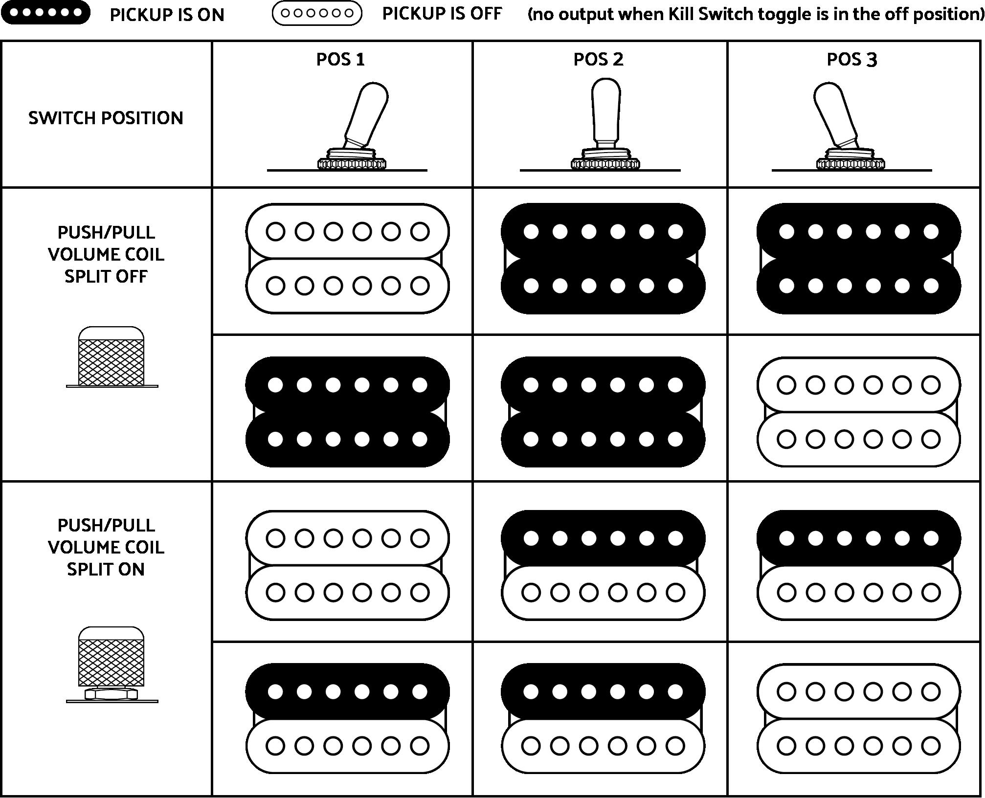 Magnificent Dimarzio Evolution Wiring Diagram Gallery - Electrical ...